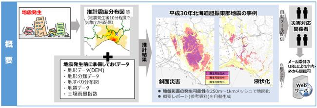 国土地理院、大地震の地盤災害の発生状況を推計する「スグダス(SGDAS)」システムの運用を開始