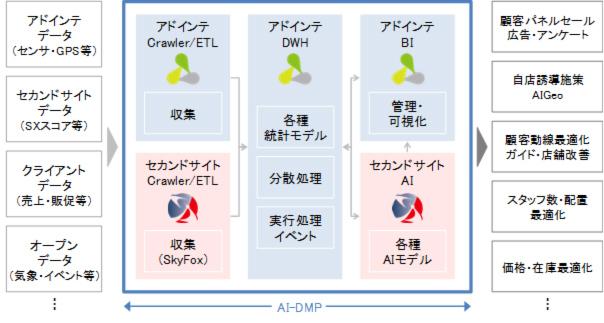 アドインテとセカンドサイト、位置情報とAIを活用したDMPについて協業を開始