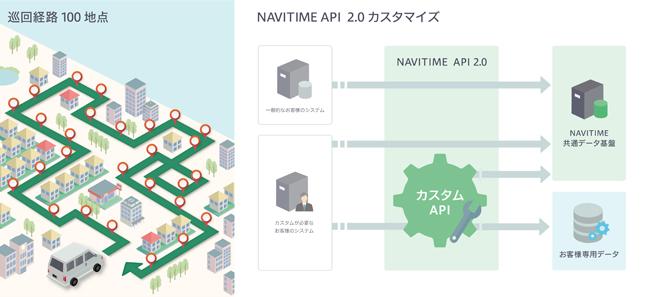 ナビタイム、最大100地点を結ぶルートを探索可能なAPI「NAVITIME API 2.0」を提供開始