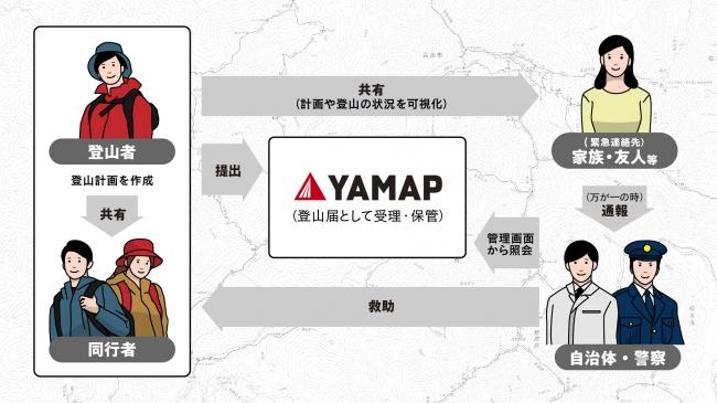 登山アプリ「YAMAP」で作成した登山計画が正式な登山届として受理されるように、長野県内限定