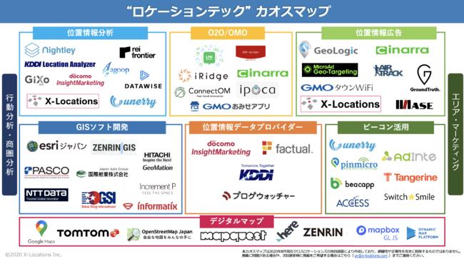 クロスロケーションズ、位置情報データ関連企業のカオスマップを公開