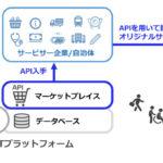 MaaSのシステム開発に活用できる各種APIを提供、「MONETマーケットプレイス」が正式オープン
