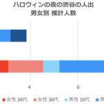 ハロウィンの夜に渋谷の人出は昨年と比べて67%減少、クロスロケーションズが発表