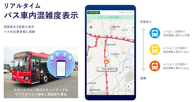 ナビタイム、バス車内の混雑度をリアルタイムに表示する実証実験を宇都宮市で実施