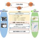 国土地理院とNTT東日本、災害時における地理空間情報の活用について協定を締結