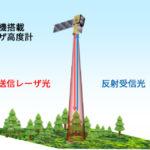 JAXAとNTTデータ、人工衛星搭載レーザ高度計を活用して3次元地図を高精度化する共同研究を開始