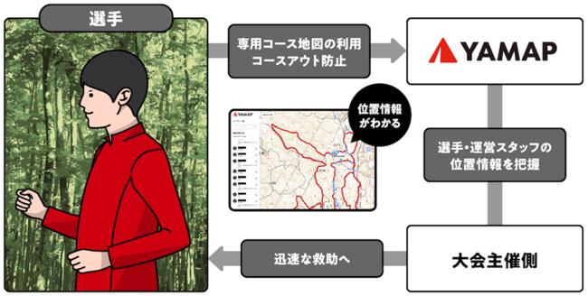 ヤマップ、トレイルランナーの位置情報を可視化して大会運営を支援する「YAMAPトラッキングシステム」を提供開始