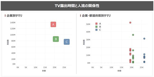クロスロケーションズ、テレビの広告販促効果を検証できる「人流・テレビ放送相関データ」を提供開始